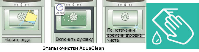 этапы Акваклин в очистке духовки